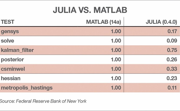 The Infancy of Julia: An Inside Look at How Traders and