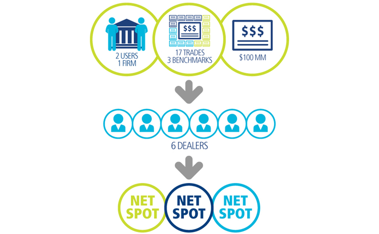 Trade web NetSpot Graphic