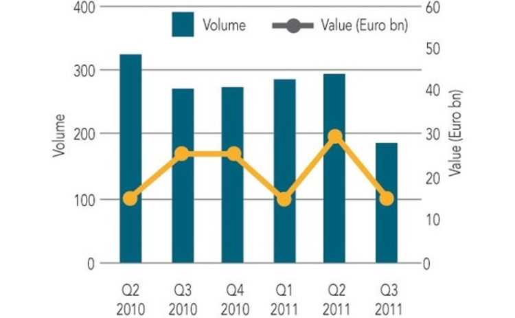 Volume and value of all European private equity